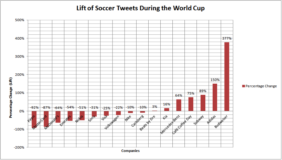 worldcup_lift_graph1.png